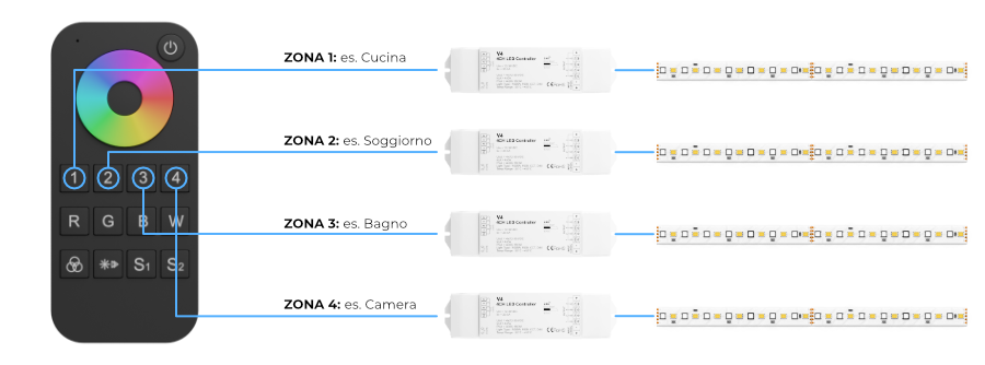 Schema Controller Bianco Dinamico Zone