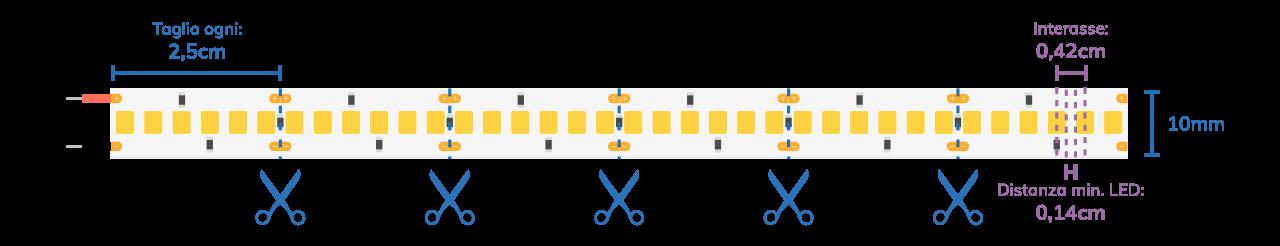 Collegamenti Striscia LED
